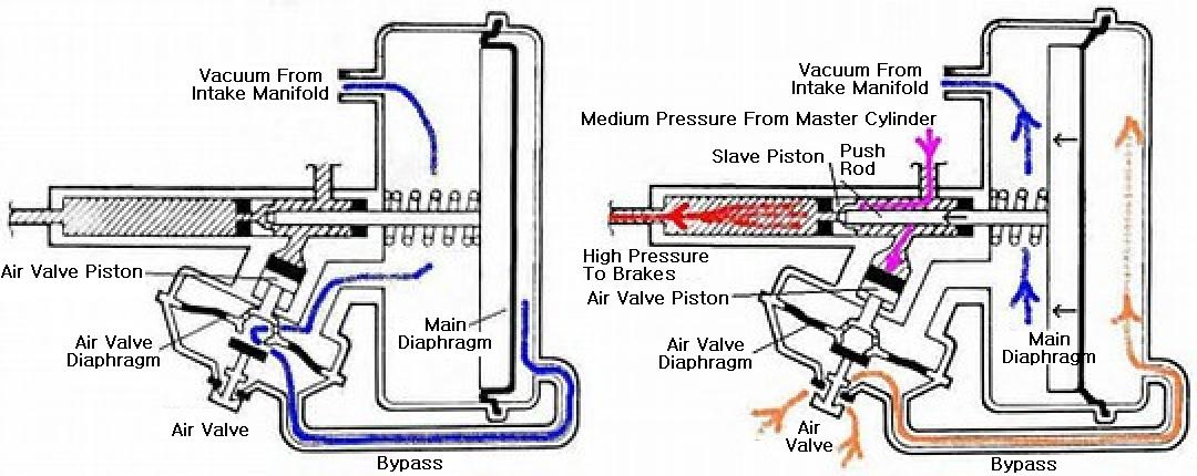 Brake Booster Functional Diagram